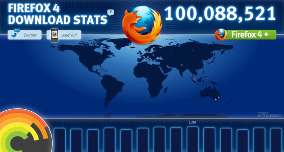 Forefox Download Stat